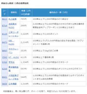 桐谷さんおすすめ2019年3月決算