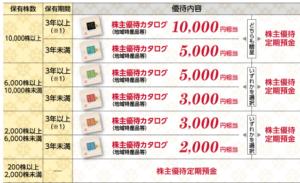 池田泉州ホールディングス株主優待内容
