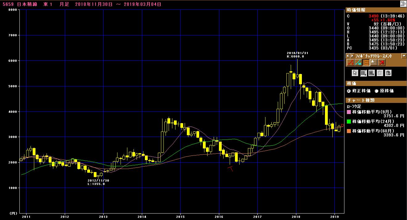 日本 精 線 株価